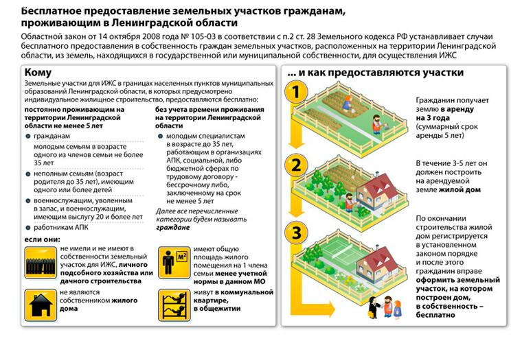 закон о владении земельным участком