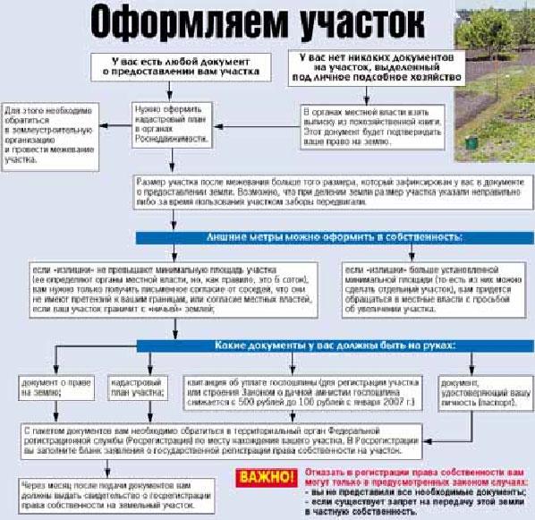 Приватизация земельных участков по упрощенной схеме