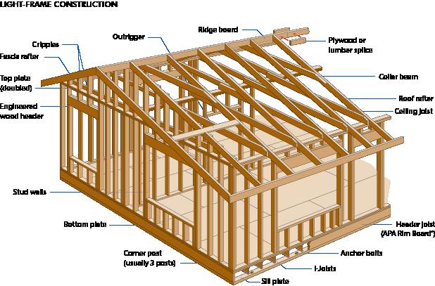 Одноэтажный каркасный дом своими руками пошаговая инструкция