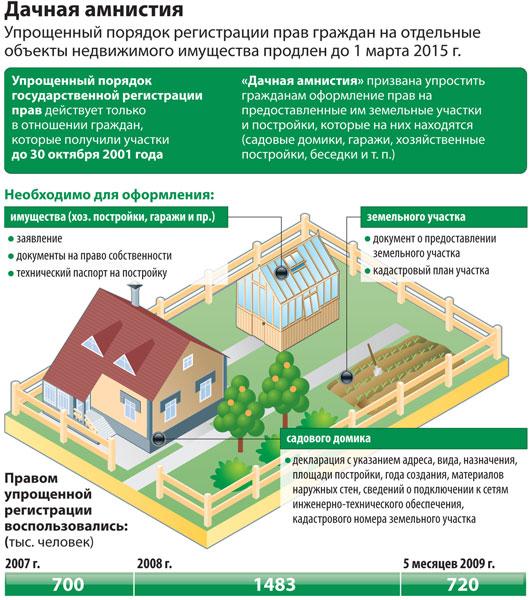 Оформление многоквартирного дома в собственность только
