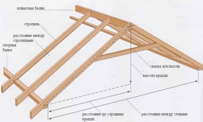 """Строительство крыши частного дома своими руками """" Современный дизайн"""