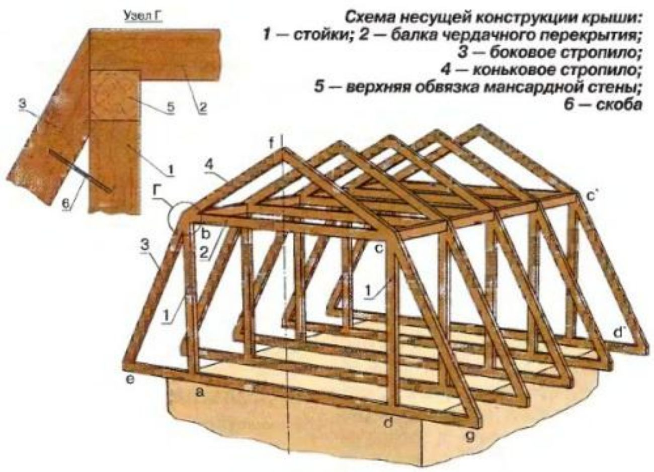 Крыши в частном доме своими руками