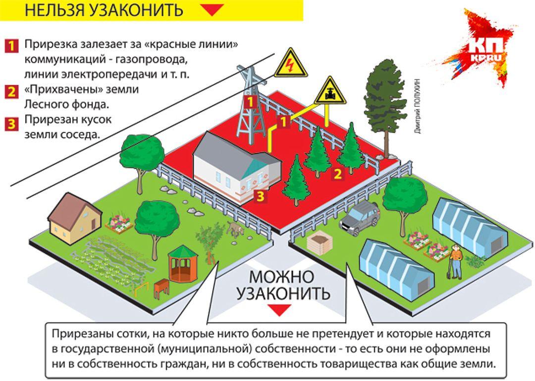 Регистрация садового дома по дачной амнистии спросил