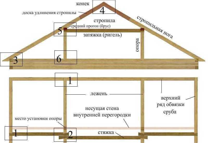 Своими руками построить крышу дома
