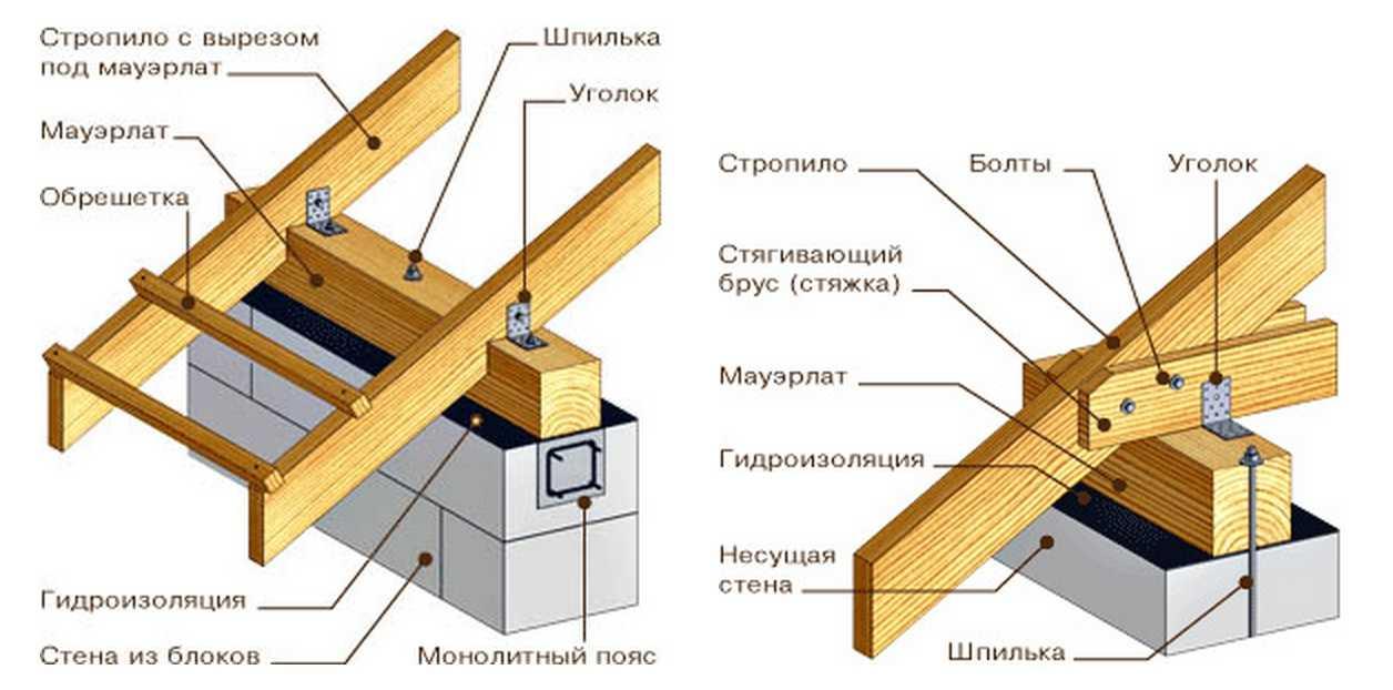 Конструкция двухскатной крыши своими руками