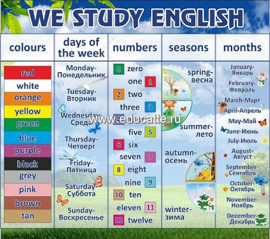 Оформление кабинета английского языка