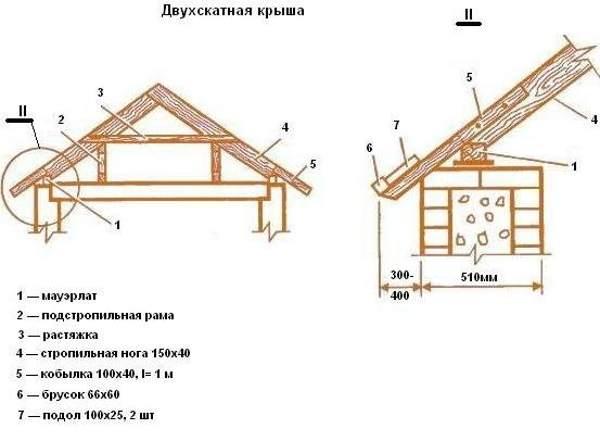 Крыша для бани своими руками чертежи