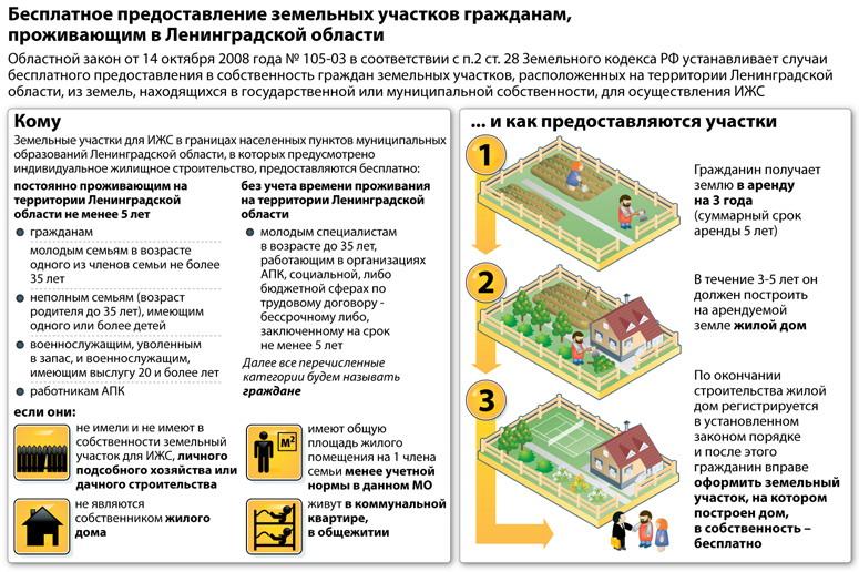 Как оформить землю в собственность в кемеровской области
