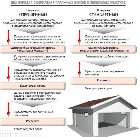 Как оформить реконструкцию частного дома по упрощенной схеме