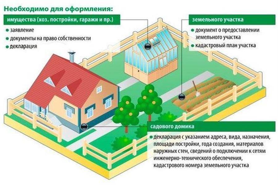 какие документы нужны для приватизацит земли в садоводческом участке с 2015 года
