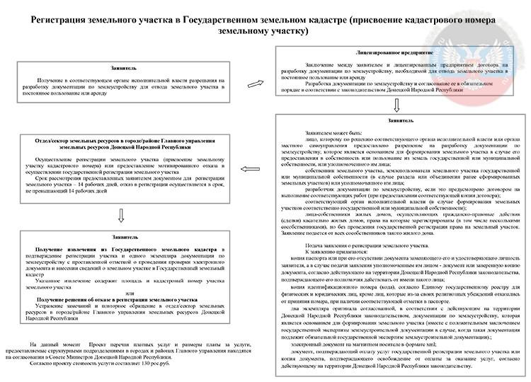силы учет государственная регистрация договора аренды земельного участка Диаспаре все
